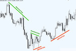 Thumbnail forex Trend lines Indicator
