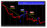 Thumbnail Forex Moon Secret Trading System Strategy