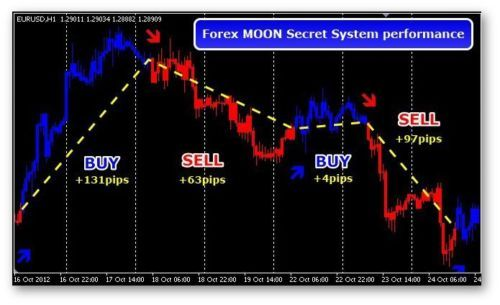 Product picture Forex Moon Secret indicator