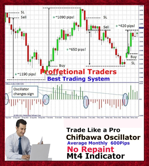 Product picture Forex Trading System Indicator mt4 Trend Strategy Chifbaw Os