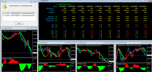 Product picture The Best Forex System Forex Indicator Binary Options System